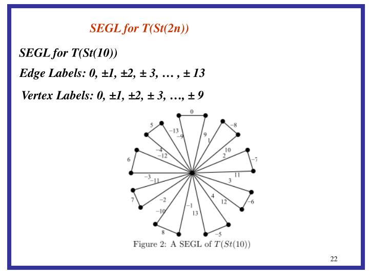 SEGL for T(St(2n))