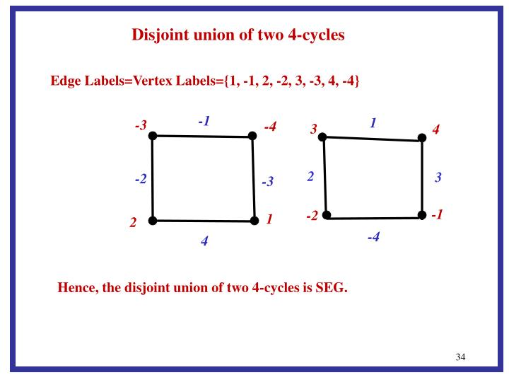 Disjoint union of two 4-cycles