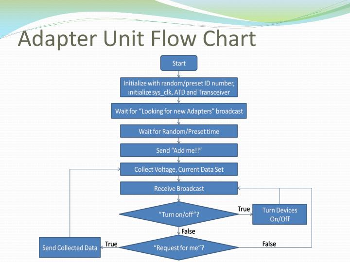 Adapter Unit Flow Chart