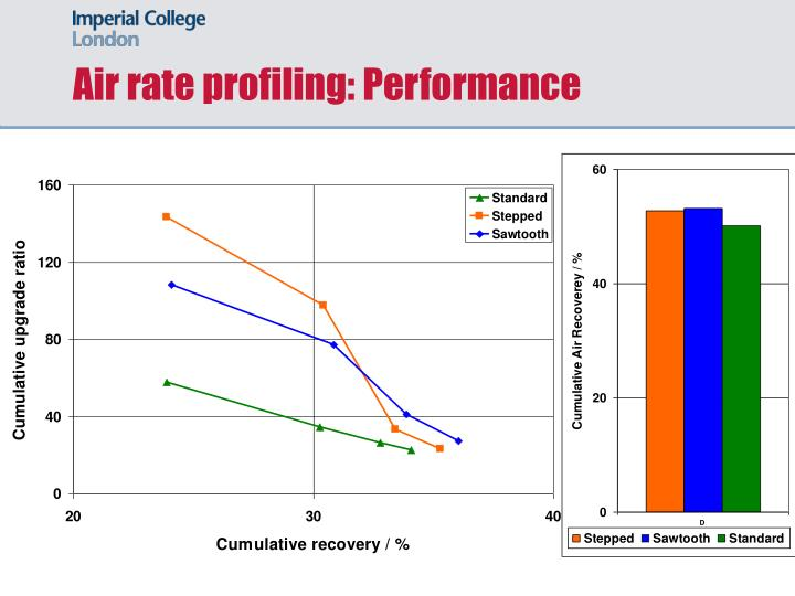 Air rate profiling: Performance