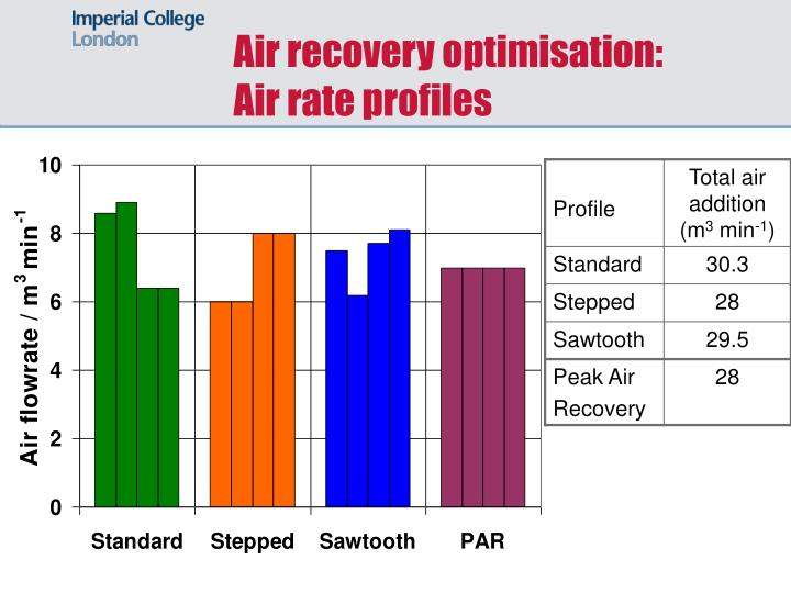 Air recovery optimisation: