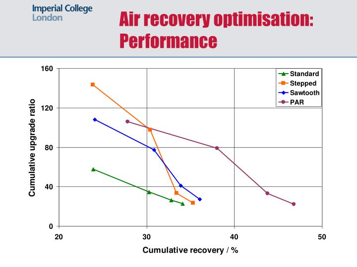 Air recovery optimisation: Performance