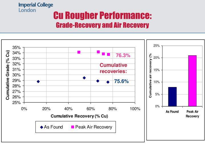 Cu Rougher Performance: