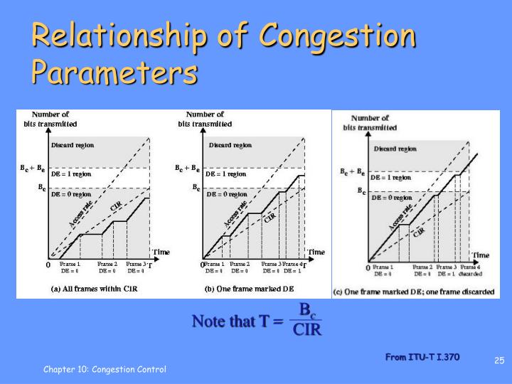 Relationship of Congestion Parameters