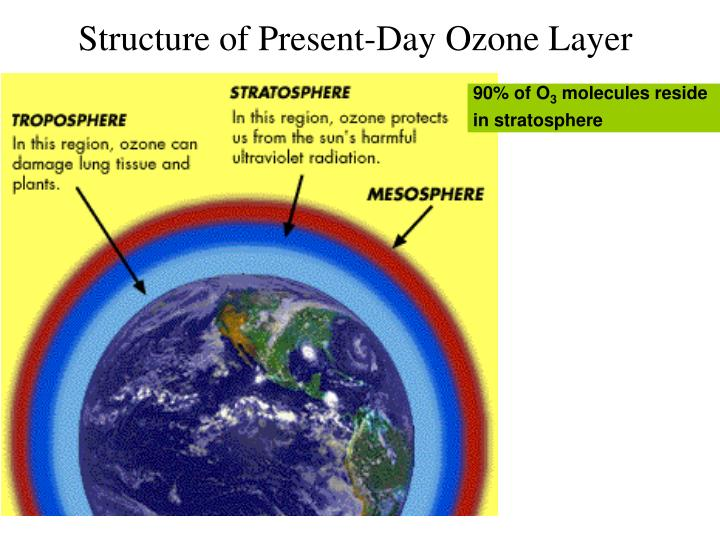 hindi slogan on proction of ozone layer Acknowledgements this book was developed by the ozonaction programme of a complete article about ozone layer depletion, climate change and health things.