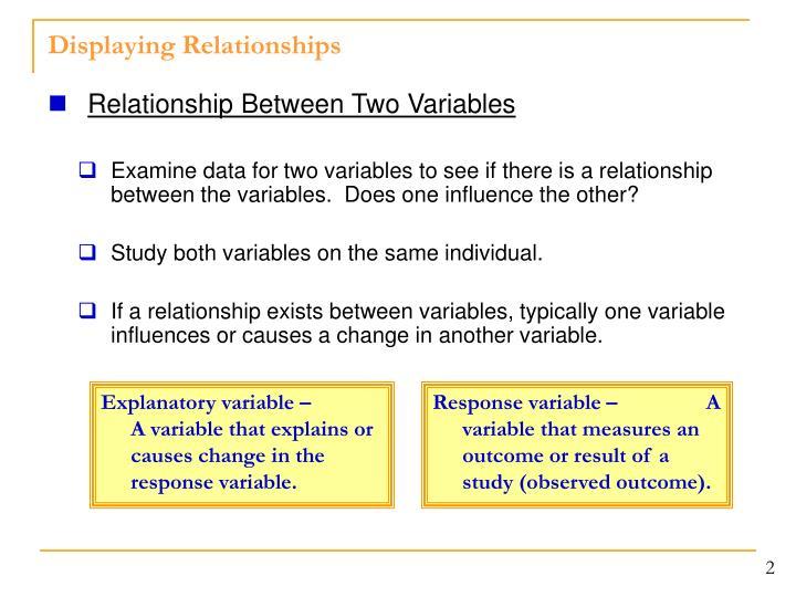 Displaying relationships