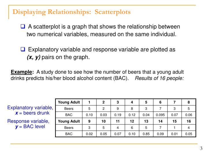 Displaying relationships scatterplots