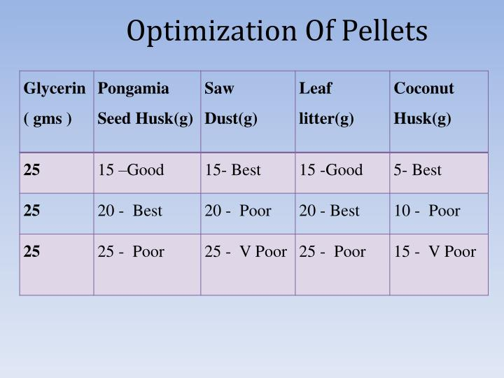 Optimization Of Pellets