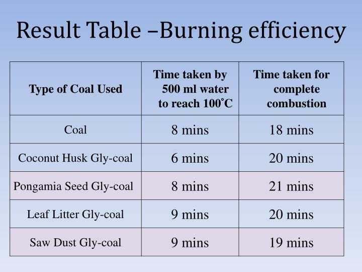 Result Table –Burning efficiency
