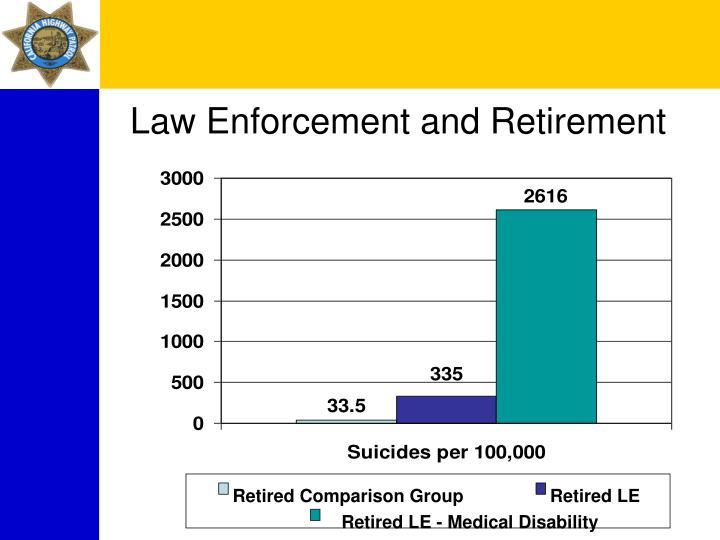 Retired Comparison Group