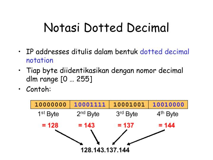 Notasi Dotted Decimal