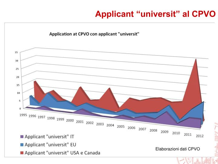 Applicant universit al cpvo