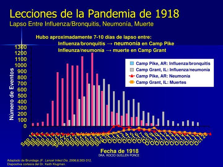 Lecciones de la Pandemia de 1918