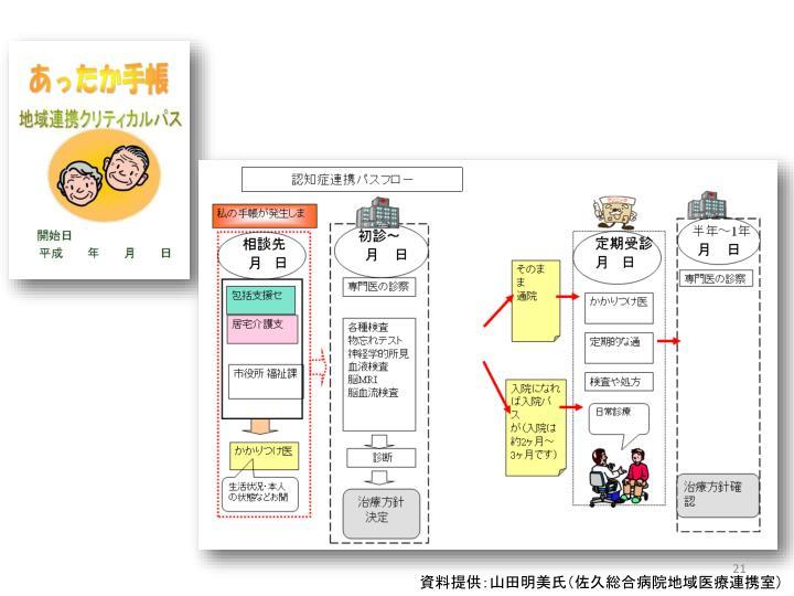 資料提供:山田明美氏(佐久総合病院地域医療連携室)
