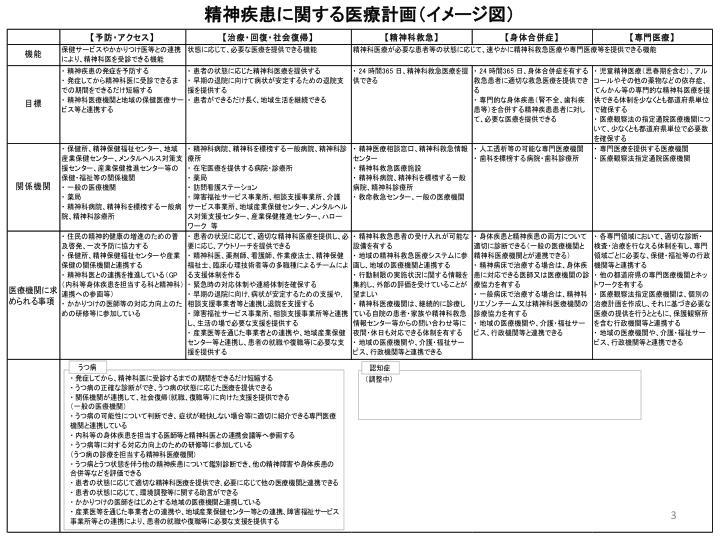 精神疾患に関する医療計画(イメージ図)