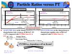particle ratios versus pt