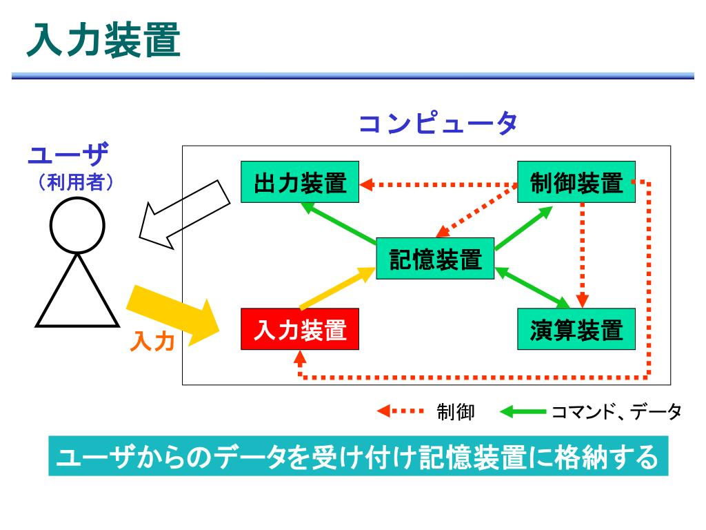 情報コミュニケーション  IIIA