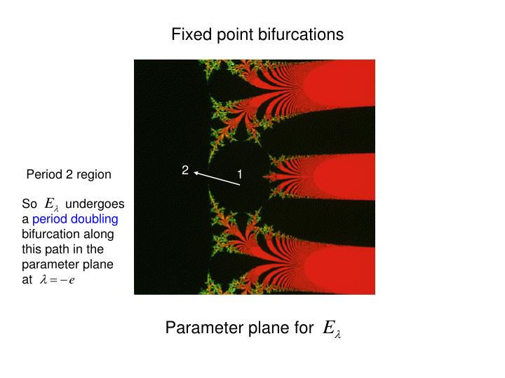 Fixed point bifurcations