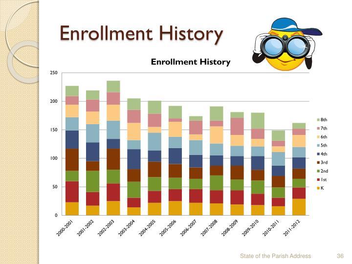 Enrollment History