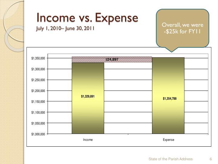 Income vs. Expense