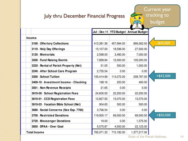 July thru December Financial Progress