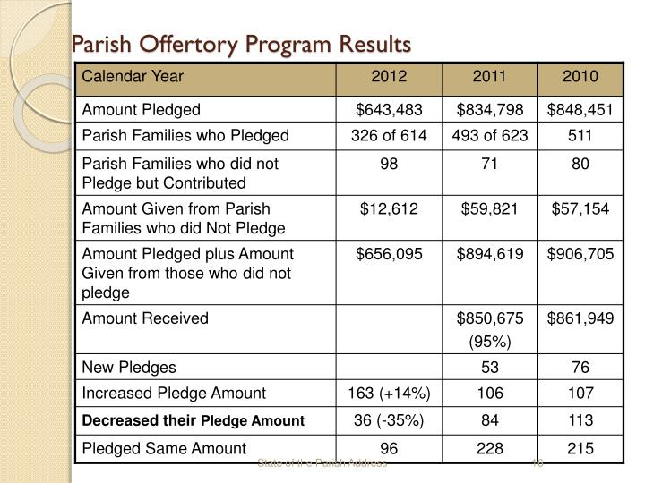 Parish Offertory Program Results
