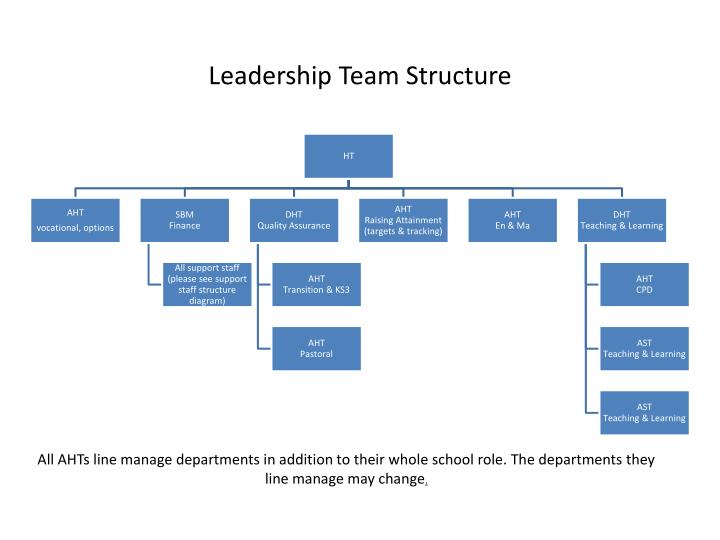 PPT - Leadership Team Structure PowerPoint Presentation