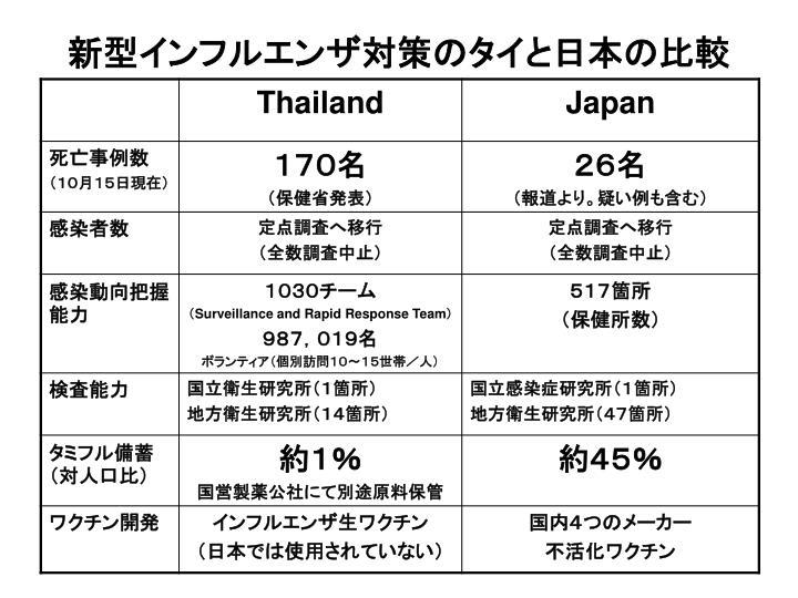 新型インフルエンザ対策のタイと日本の比較