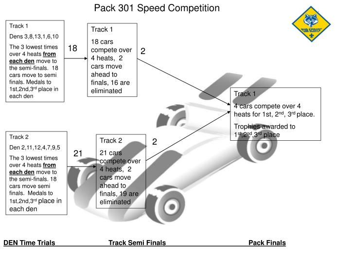 Pack 301 Speed Competition
