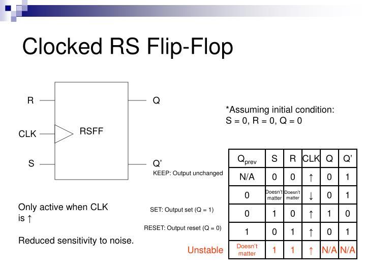 Clocked RS Flip-Flop