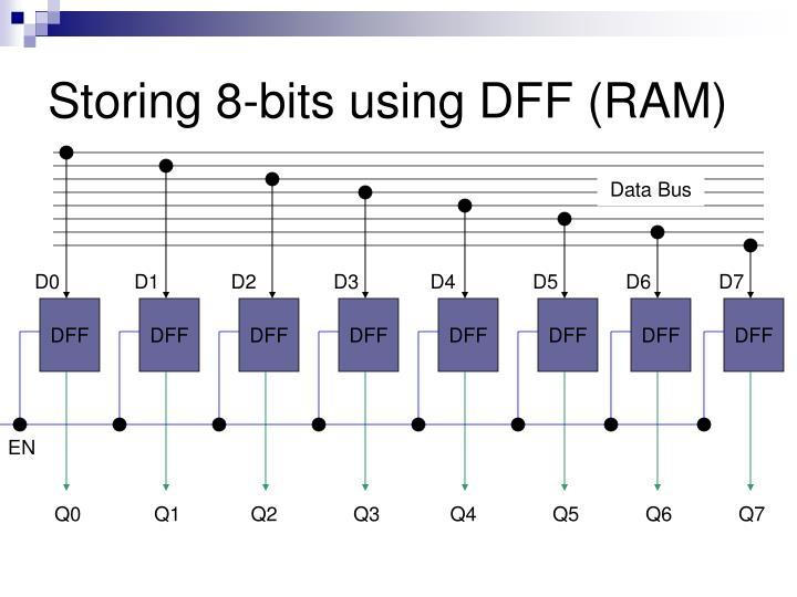 Storing 8-bits using DFF (RAM)