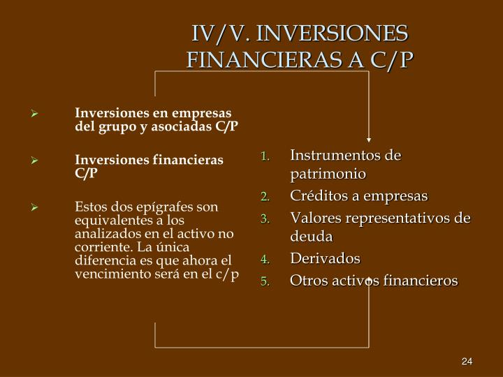 Inversiones en empresas del grupo y asociadas C/P