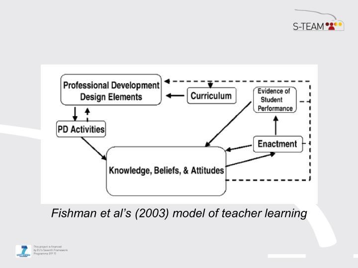 Fishman et al's (2003) model of teacher learning