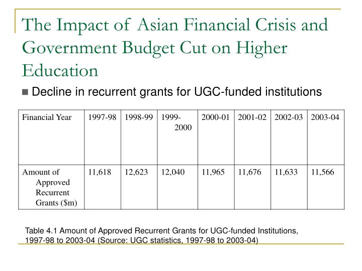 The Impact of Asian Financial Crisis and Government Budget Cut on Higher Education
