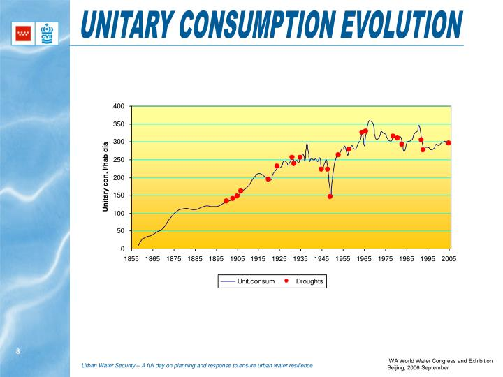 UNITARY CONSUMPTION EVOLUTION