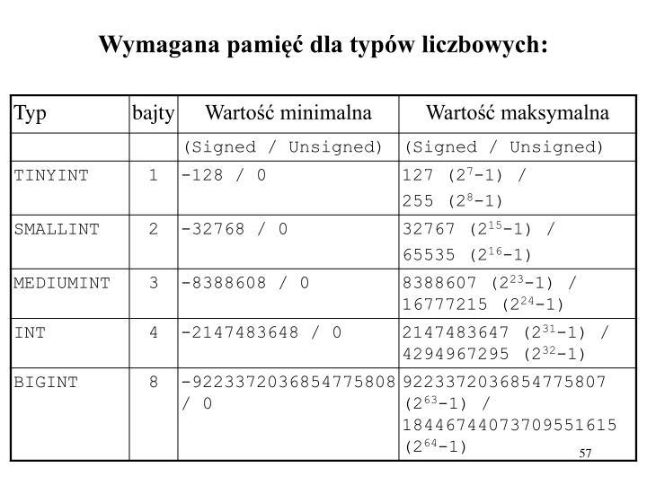 Wymagana pamięć dla typów liczbowych