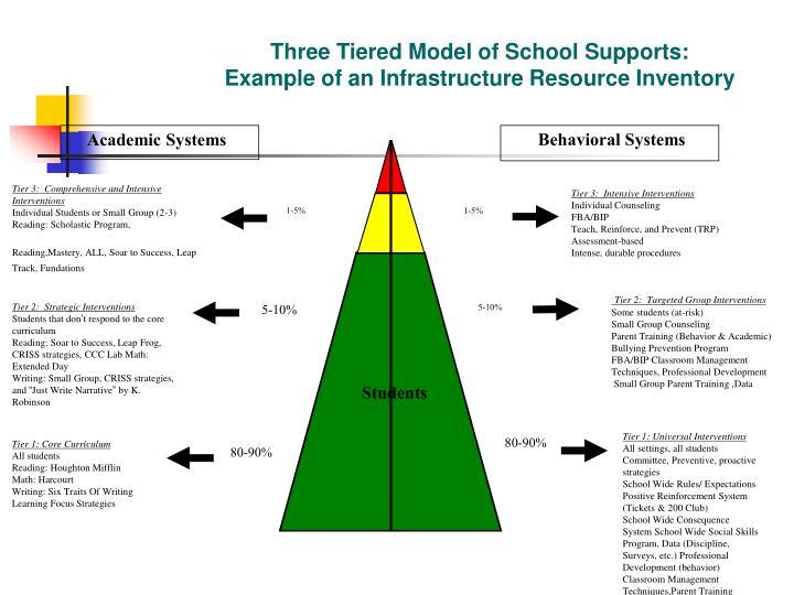 Behavioral Systems