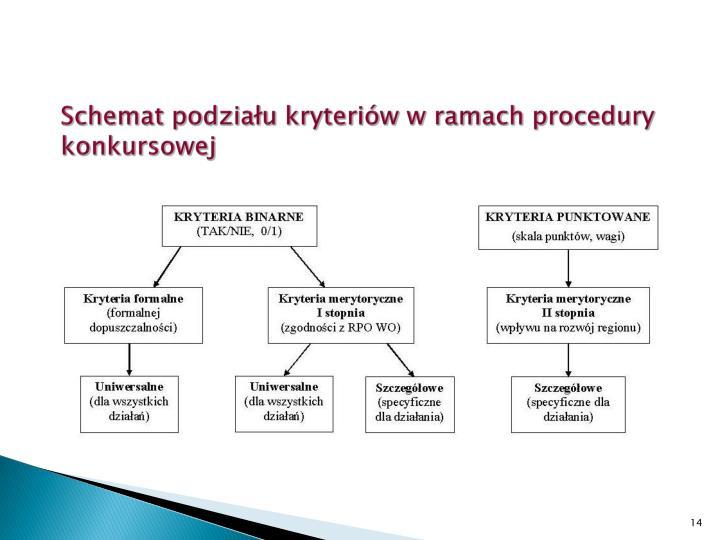Schemat podziału kryteriów w ramach procedury konkursowej