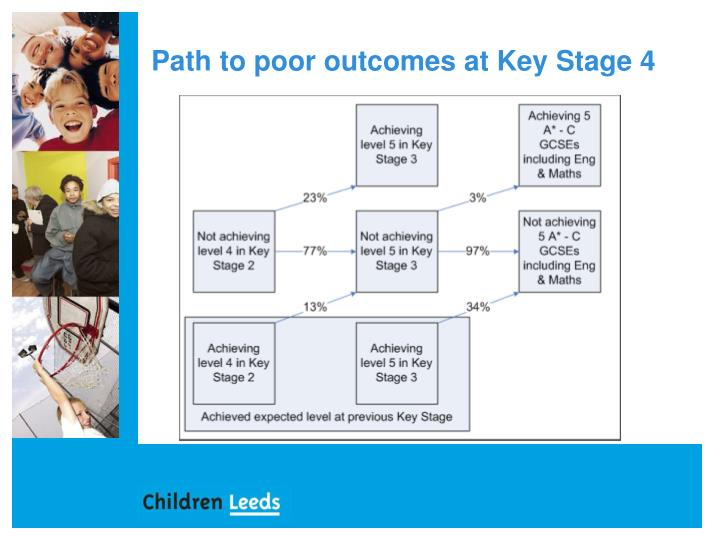 Path to poor outcomes at Key Stage 4