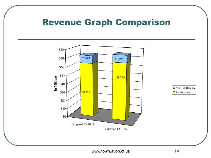 Revenue Graph Comparison