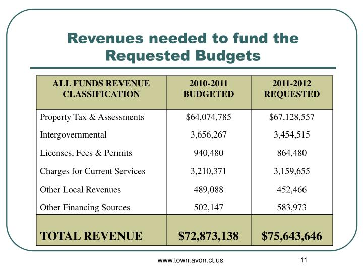 Revenues needed to fund the