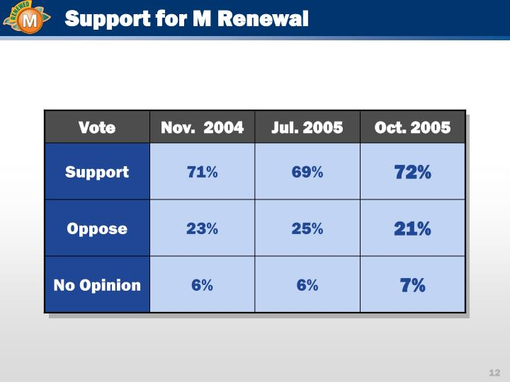 Support for M Renewal