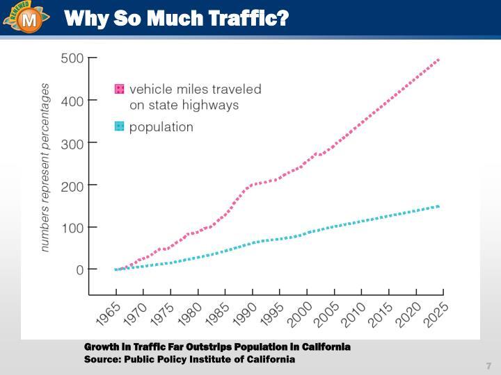 Why So Much Traffic?