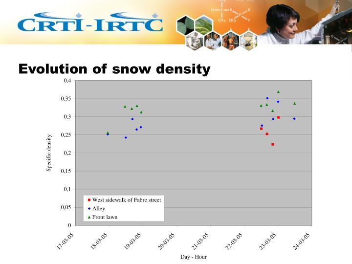 Evolution of snow density