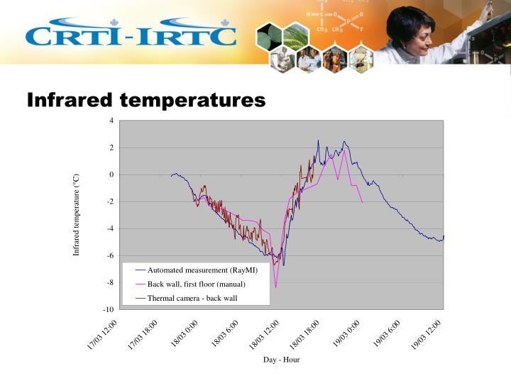 Infrared temperatures