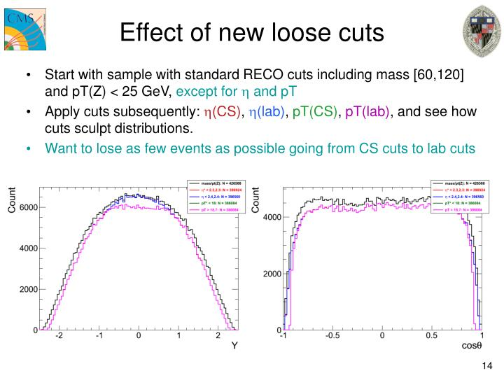 Effect of new loose cuts