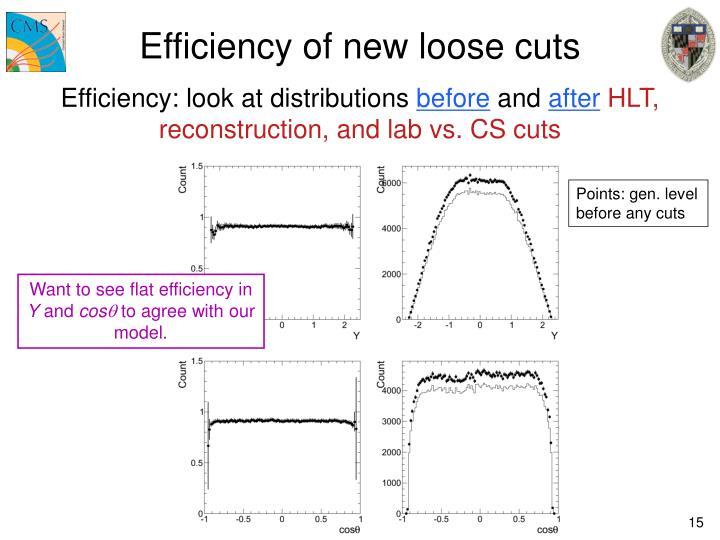Efficiency of new loose cuts