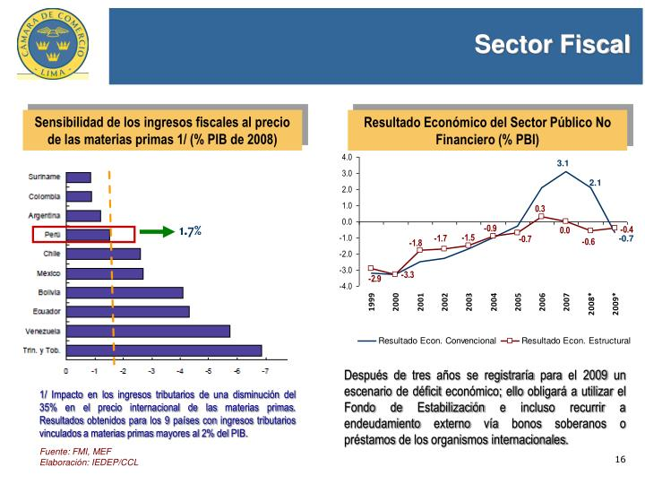 Sector Fiscal