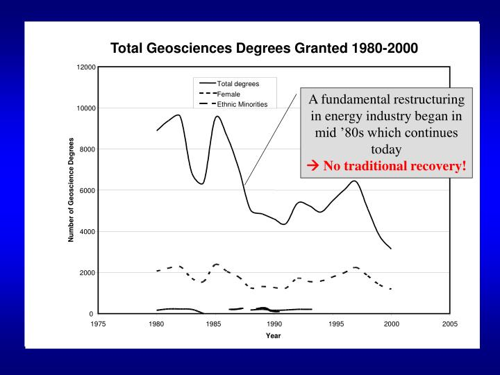Total Geosciences Degrees Granted 1980-2000