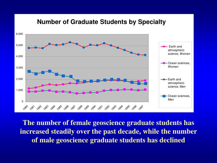 Number of Graduate Students by Specialty